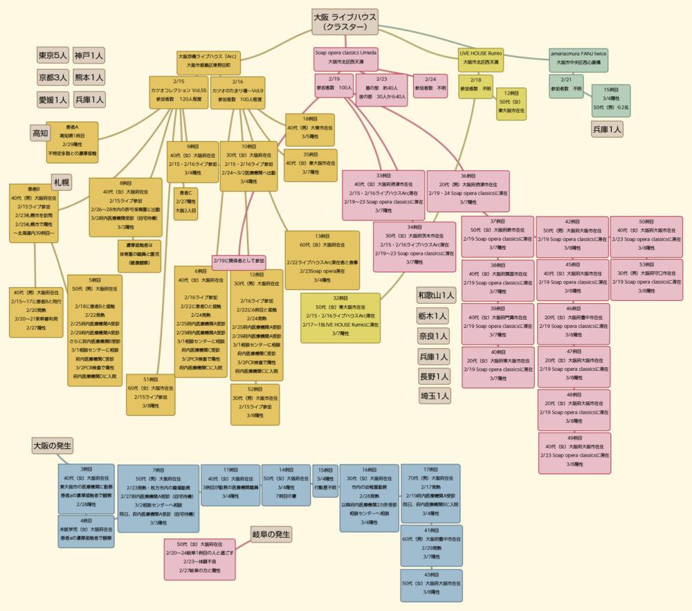 大阪府のコロナ感染クラスター発生チャート図