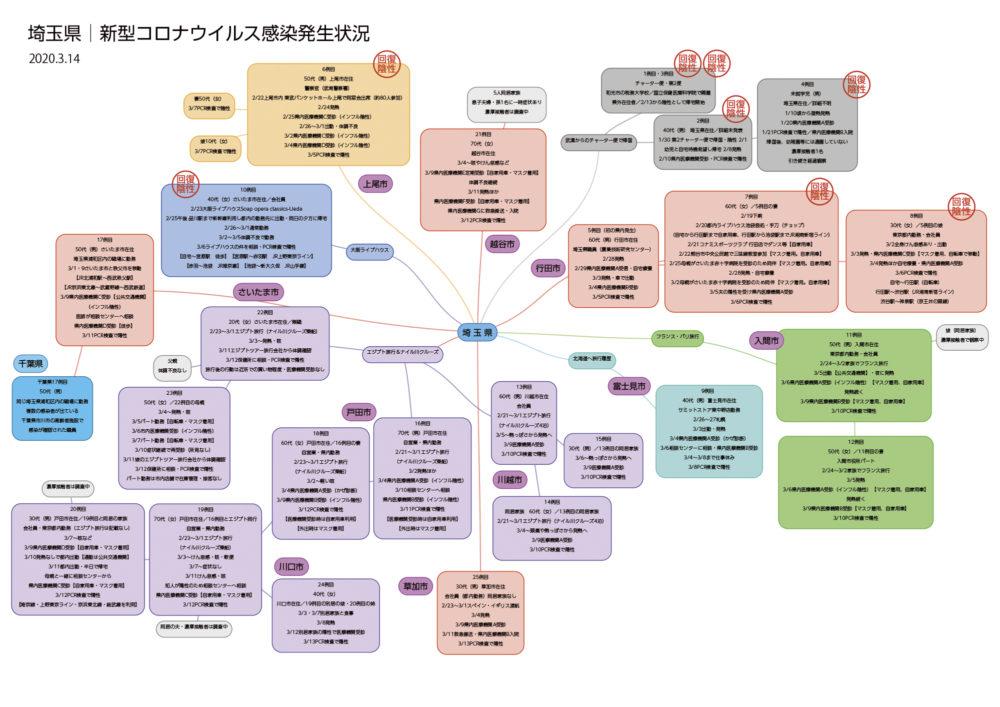 埼玉県コロナ感染チャート